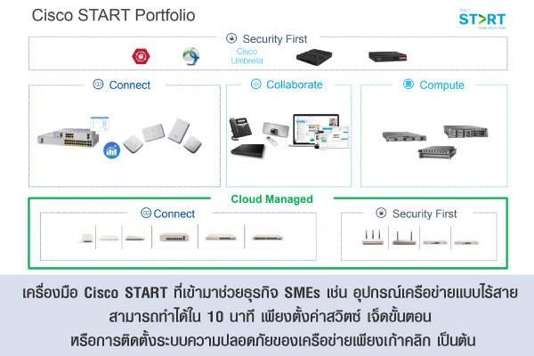 เครื่องมือ Cisco START ที่เข้ามาช่วยธุรกิจ SMEs เช่น อุปกรณ์เครือข่ายแบบไร้สาย สามารถทำได้ใน 10 นาที เพียงตั้งค่าสวิตซ์ เจ็ดขั้นตอน หรือการติดตั้งระบบความปลอดภัยของเครือข่ายเพียงเก้าคลิก