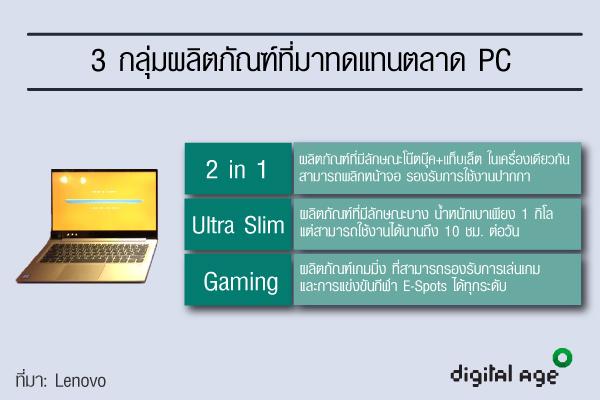 3 กลุ่มตลาดผลิตภัณฑ์ที่มาแทน PC
