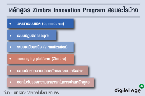 หลักสูตร Zimbra Innovation Program