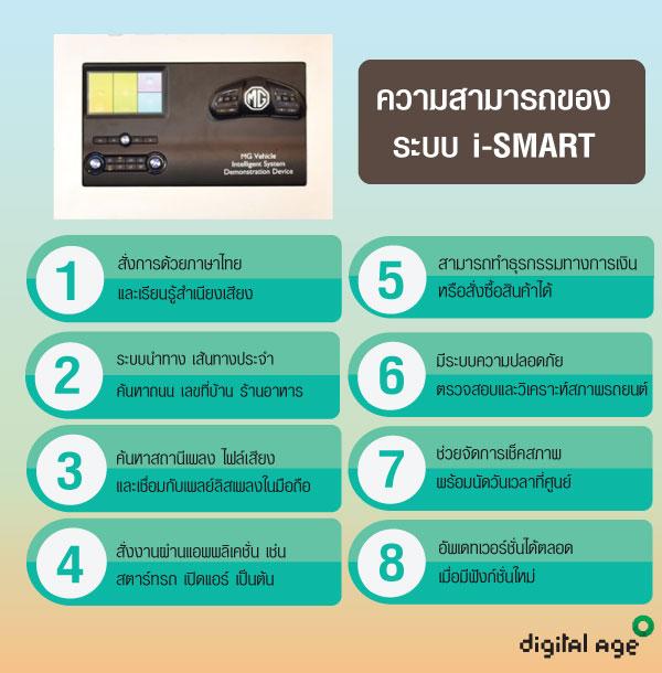 ความสามารถของ  ระบบ i-SMART