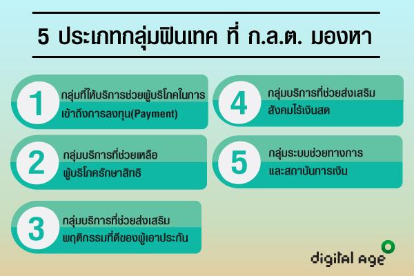 5 ประเภทกลุ่มฟินเทค ที่ ก.ล.ต. มองหา