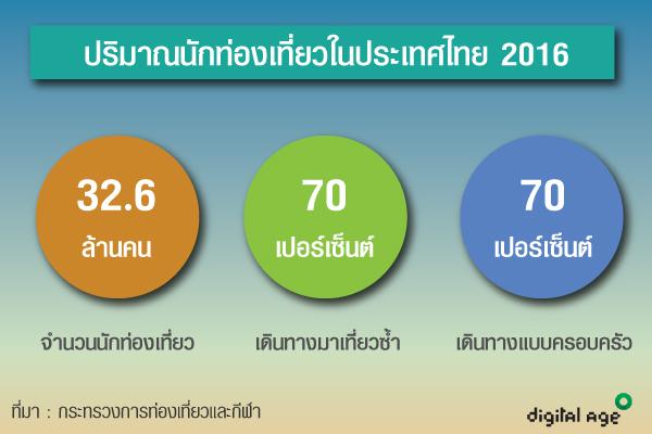 ปริมาณนักท่องเที่ยวในประเทศไทย 2016