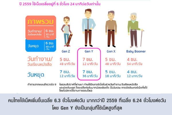 คนไทยใช้เน็ตเพิ่มขึ้นเฉลี่ย 6.3 ชั่วโมงต่อวัน มากกว่าปี 2559 ที่เฉลี่ย 6.24 ชั่วโมงต่อวัน โดย Gen Y ยังเป็นกลุ่มที่ใช้เน็ตสูงที่สุด