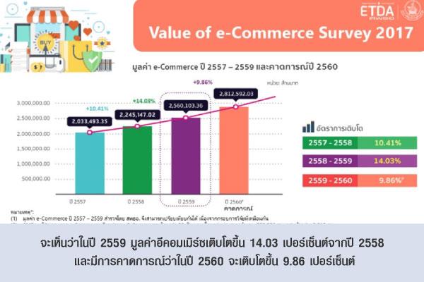 จะเห็นว่าในปี 2559 มูลค่าอีคอมเมิร์ซเติบโตขึ้น 14.03 เปอร์เซ็นต์จากปี 2558 และมีการคาดการณ์ว่าในปี 2560 จะเติบโตขึ้น 9.86 เปอร์เซ็นต์