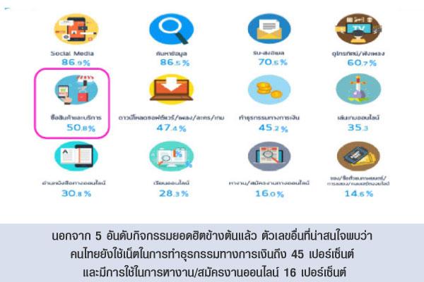 นอกจาก 5 อันดับกิจกรรมยอดฮิตข้างต้นแล้ว ตัวเลขอื่นที่น่าสนใจพบว่า คนไทยยังใช้เน็ตในการทำธุรกรรมทางการเงินถึง 45 เปอร์เซ็นต์ และมีการใช้ในการหางาน/สมัครงานออนไลน์ 16 เปอร์เซ็นต์