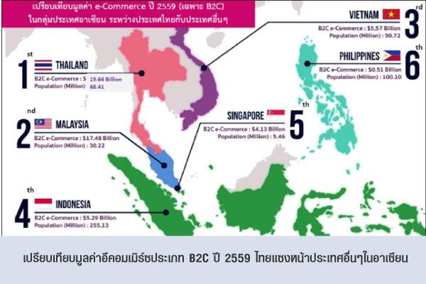 เปรียบเทียบมูลค่าอีคอมเมิร์ซประเภท B2C ปี 2559 ไทยแซงหน้าประเทศอื่นๆในอาเซียน