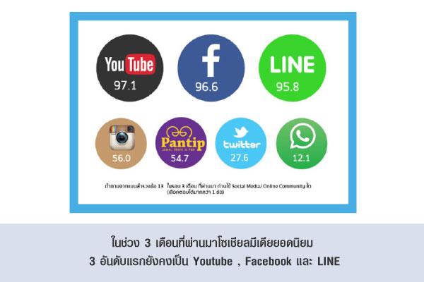 ในช่วง 3 เดือนที่ผ่านมาโซเชียลมีเดียยอดนิยม 3 อันดับแรกยังคงเป็น Youtube , Facebook และ LINE
