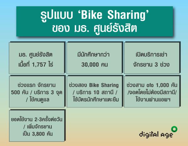 รูปแบบ 'Bike Sharing' ของ มธ. ศูนย์รังสิต