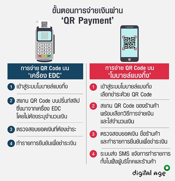 ขั้นตอนการจ่ายเงินผ่าน'QR Payment'