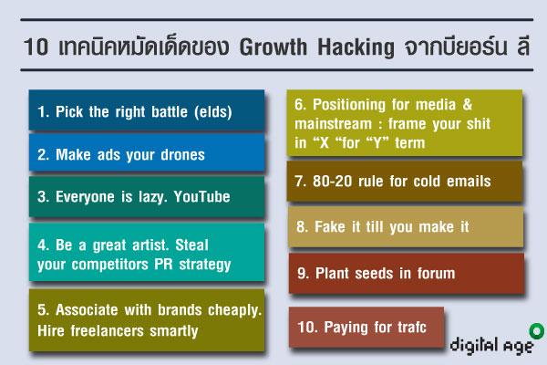 Growth Hackingจากบียอร์น ลี