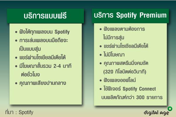 บริการSpotify
